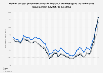 Monthly yield on ten-year government bonds in Benelux 2017-2018, by country