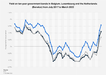 Monthly yield on ten-year government bonds in Benelux 2016-2017, by country