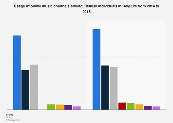 Flemish usage of online music channels in Belgium 2014-2015