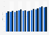 Average retail price of organic skim milk in Denmark 2011-2018