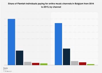 Share of Flemish individuals paying for online music in Belgium 2015, by channel