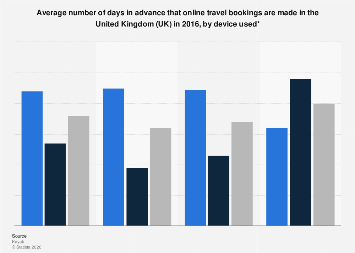 Times in advance of online travel bookings in the UK 2016, by device used