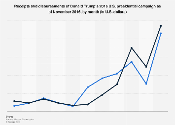 Monthly receipts/disbursements of Donald Trump's 2016 U.S. presidential campaign