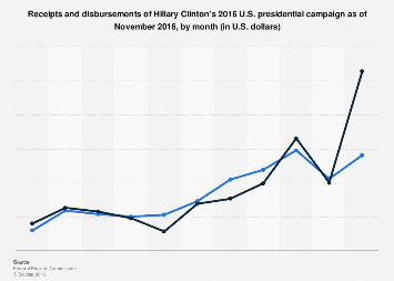 Monthly receipts/disbursements of Hillary Clinton's 2016 U.S. presidential campaign