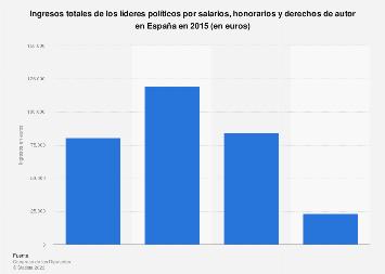 Salarios, honorarios y derechos de autor de los líderes políticos España 2015