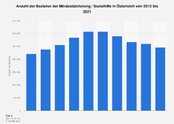 Bezieher der Mindestsicherung in Österreich bis 2018