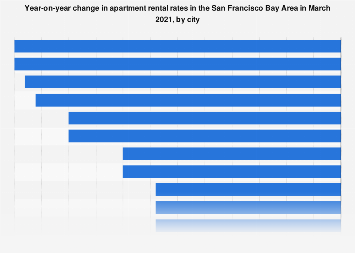 Yoy change in apartment rent in the San Francisco Bay Area 2017, by submarket