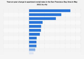 average apartment rental cost in europe statistic. Black Bedroom Furniture Sets. Home Design Ideas