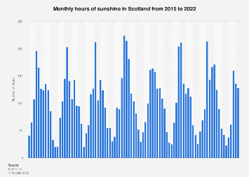 Total sunshine hours in Scotland 2014-2017