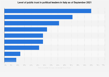 Public trust in political leaders in Italy 2020
