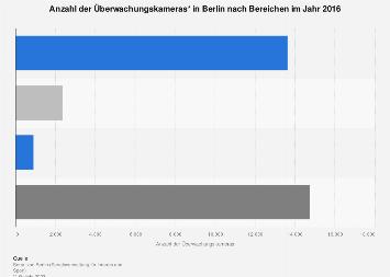 Überwachungskameras in Berlin 2016