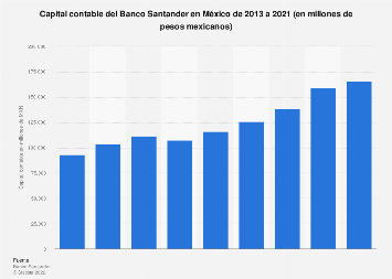 Volumen del capital contable del Banco Santander México 2013-2015