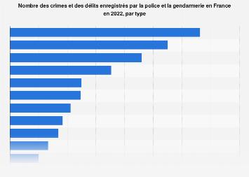 Types de crimes et délits recensés par les forces de l'ordre en France mars 2019