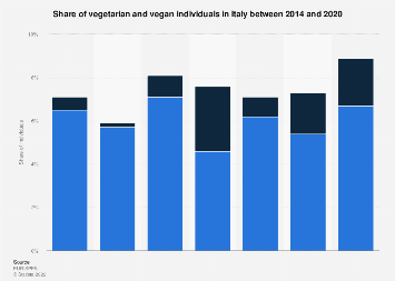 Italy: vegetarians and vegans in 2013-2018