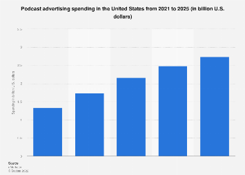 Podcast ad spending in the U.S. 2010-2020