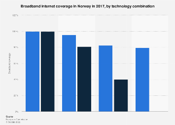 Broadband internet coverage in Norway 2016, by technology combination