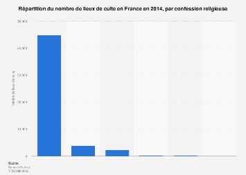 Nombre de lieux de culte selon la religion en France 2014