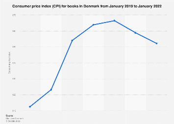 Consumer price index (CPI) for books in Denmark monthly 2016-2017