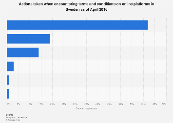Reactions towards terms and conditions on online platforms in Sweden 2016