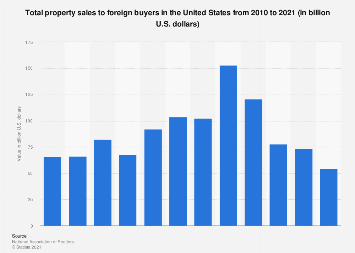 Total property sales to foreign buyers in the U.S. 2010-2018