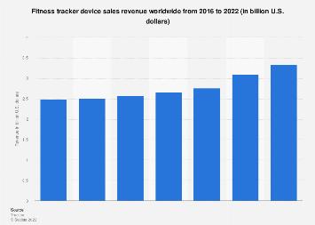 Fitness tracker device revenue worldwide 2016-2022