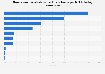 Market share of India's two-wheelers manufacturers FY 2015