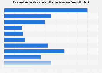 Italian Paralympic team: all-time medal tally 1960-2016
