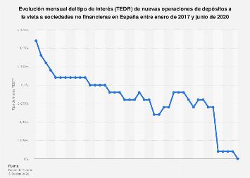 TEDR de nuevos depósitos a la vista a empresas España 2016-2018