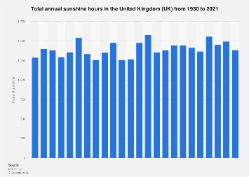 Total annual sunshine hours in UK 1930-2015