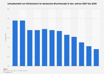 Umsatzanteil von Hörbüchern im deutschen Buchhandel bis 2016