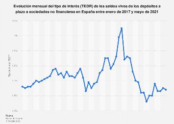 TEDR de los saldos vivos de los depósitos a plazo a empresas España 2016-2018