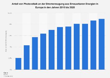 photovoltaik wichtigste l nder europas nach erzeugter strommenge 2017 statistik. Black Bedroom Furniture Sets. Home Design Ideas