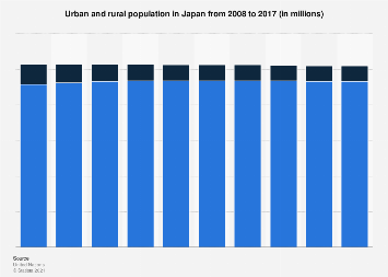 Urban and rural population Japan 2008-2017