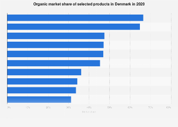 Market share of selected organic products in Denmark 2016