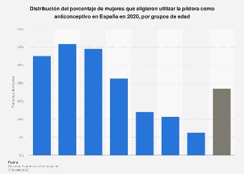 Mujeres que escogieron la píldora como anticonceptivo según edad España 2018