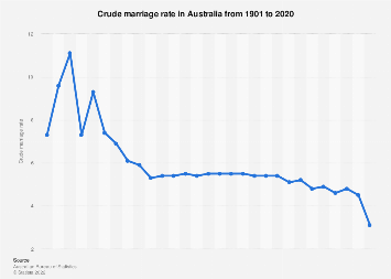 Crude marriage rate Australia 1901-2018