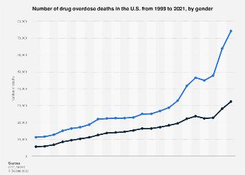 U.S. drug overdose deaths number from 1999 to 2016, by gender
