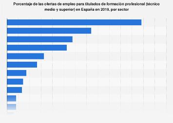 Formación profesional: sectores más demandados en las ofertas España 2017