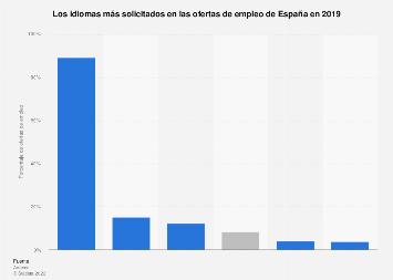 Idiomas más requeridos en ofertas de empleo España 2018