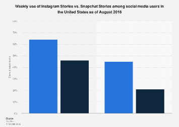 U.S. weekly use of Instagram and Snapchat Stories 2016