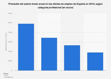 Sueldo bruto anual en las ofertas de empleo por categoría profesional España 2017