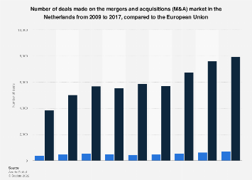Number of deals made on the M&A market in the Netherlands 2009-2017, compared to EU