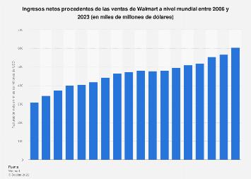 Ventas netas de Walmart en el mundo 2006-2018