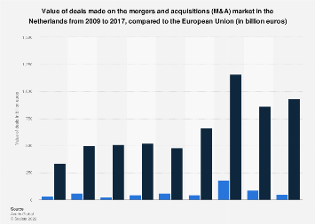 Value of M&A deals in the Netherlands 2009-2017, compared to Europe