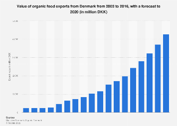 Value of organic food exports from Denmark 2003-2020