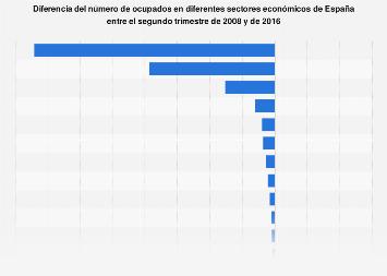 Comparación del número de ocupados por sector económico España T2 2008-T2 2016