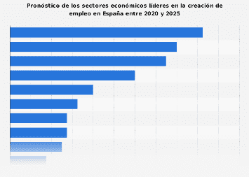 Previsión de sectores económicos líderes en la creación de empleo España 2020-2025