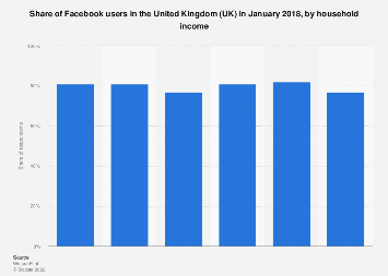 Uk Facebook Users By Household Income 2018 Statista Create an account or log into facebook. uk facebook users by household income