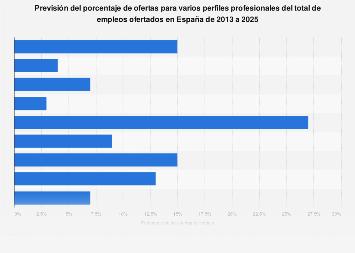 Previsión de las oportunidades de empleo de diferentes perfiles España 2013-2025