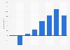 Resultado antes de impuestos del CaixaBank a nivel mundial 2012-2015